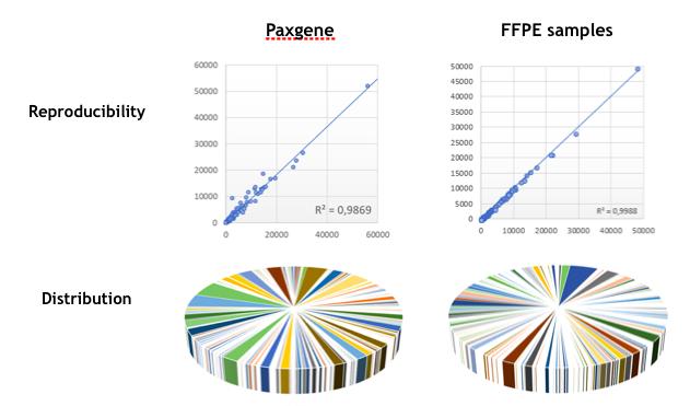 Analytical performance BIOPRED panel