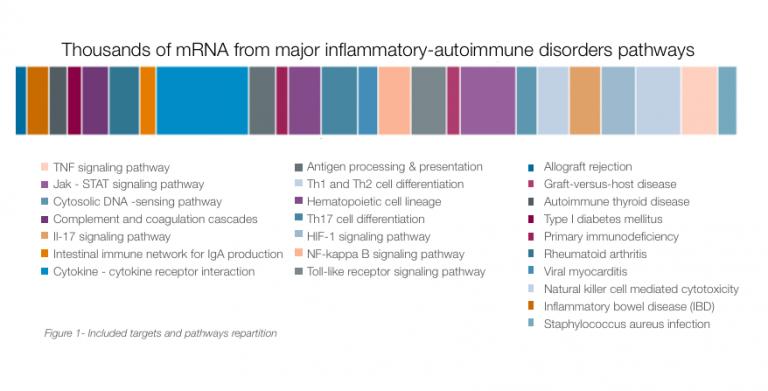 Autoimmune Pathways Biopred