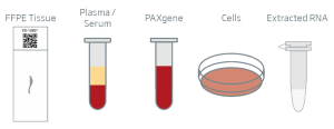 Sample Requirements Biopred