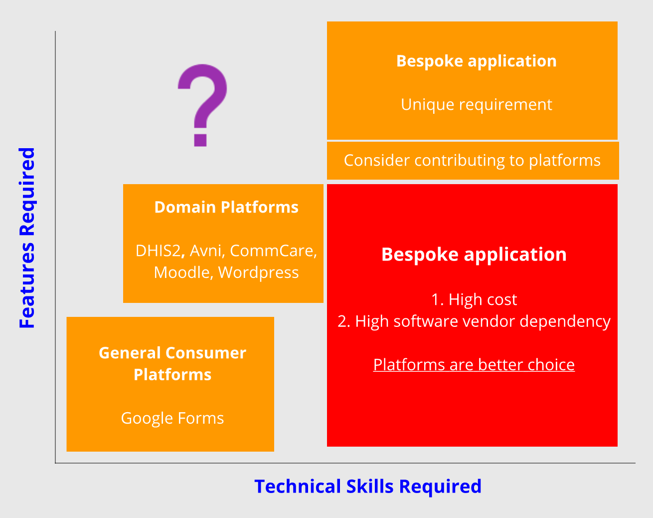 Difference between software platform and bespoke solution. How to make the choice?