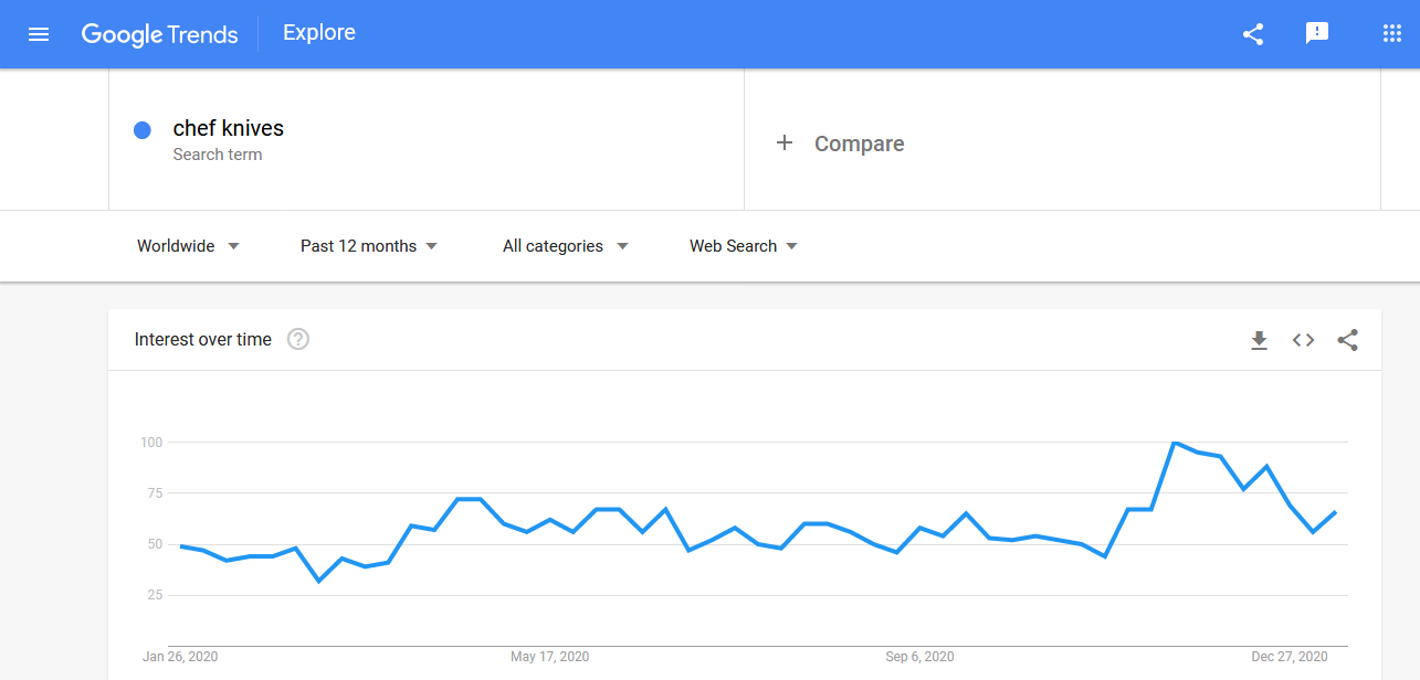 Chef knives searches in Google Trends in the past 12 months