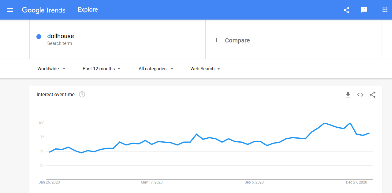 Dollhouse worldwide search trends in the past 12 months