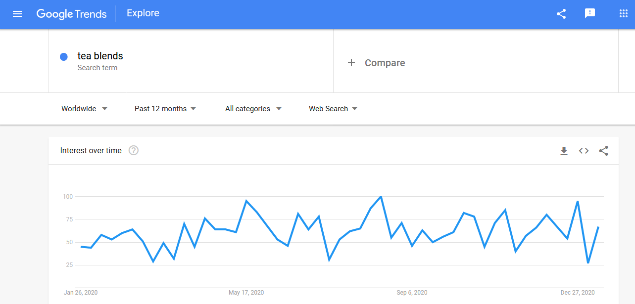 Tea blends search trends in Google in the past 12 months