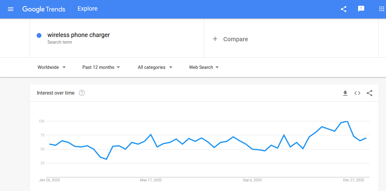 Google trends wireless phone chargers graph