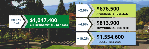 Market Update Dec 2020